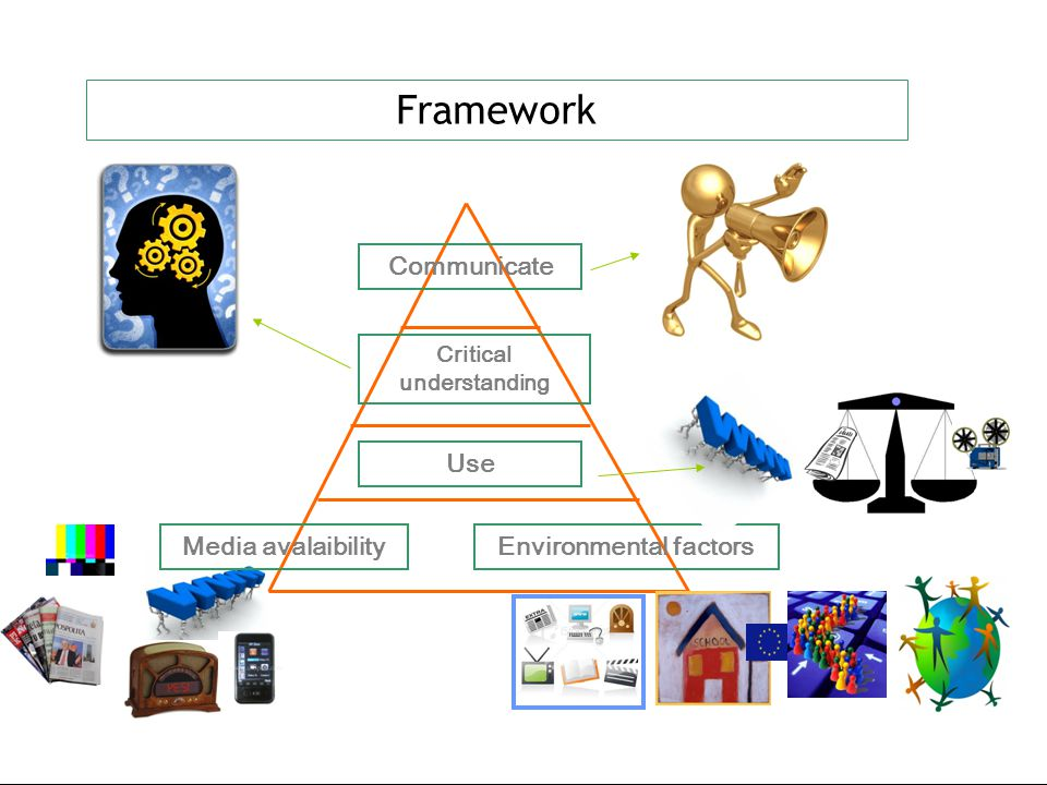 Framework Media avalaibilityEnvironmental factors Use Critical understanding Communicate