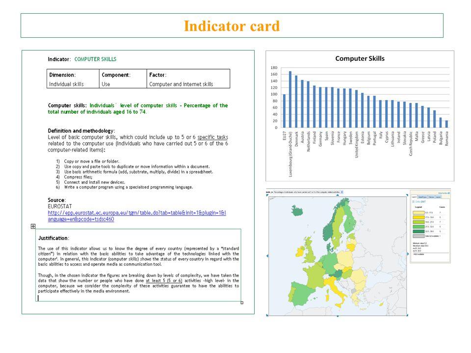 Indicator card