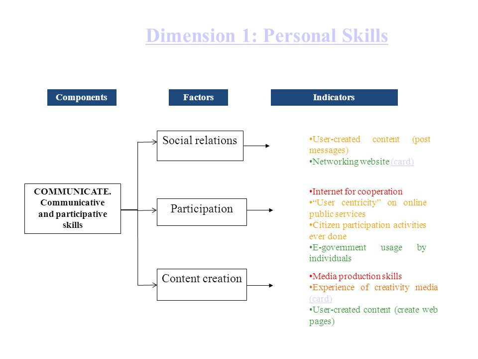 Dimension 1: Personal Skills COMMUNICATE. Communicative and participative skills ComponentsFactors Content creation Participation Social relations Ind
