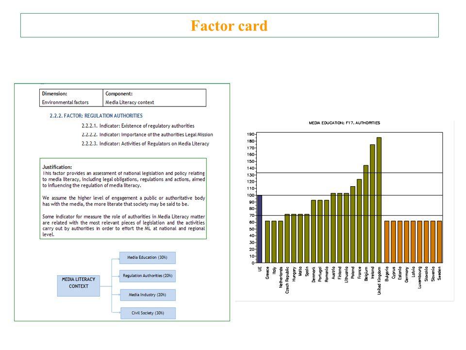 Factor card