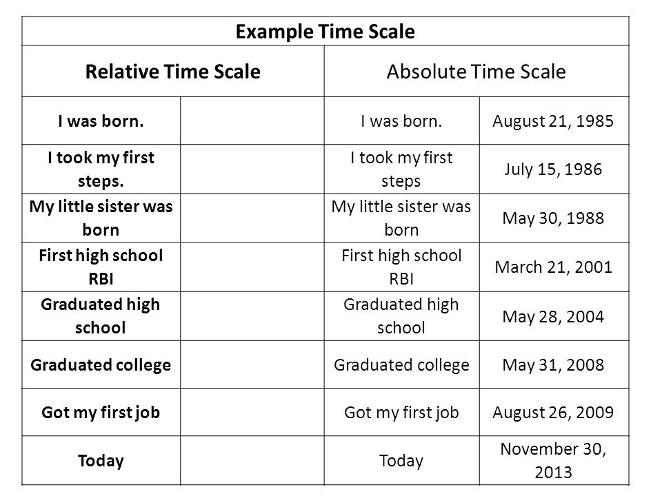 Example Time Scale Relative Time ScaleAbsolute Time Scale I was born.