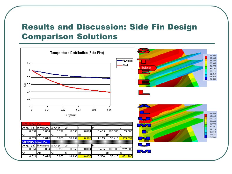 Results and Discussion: Side Fin Design Comparison Solutions