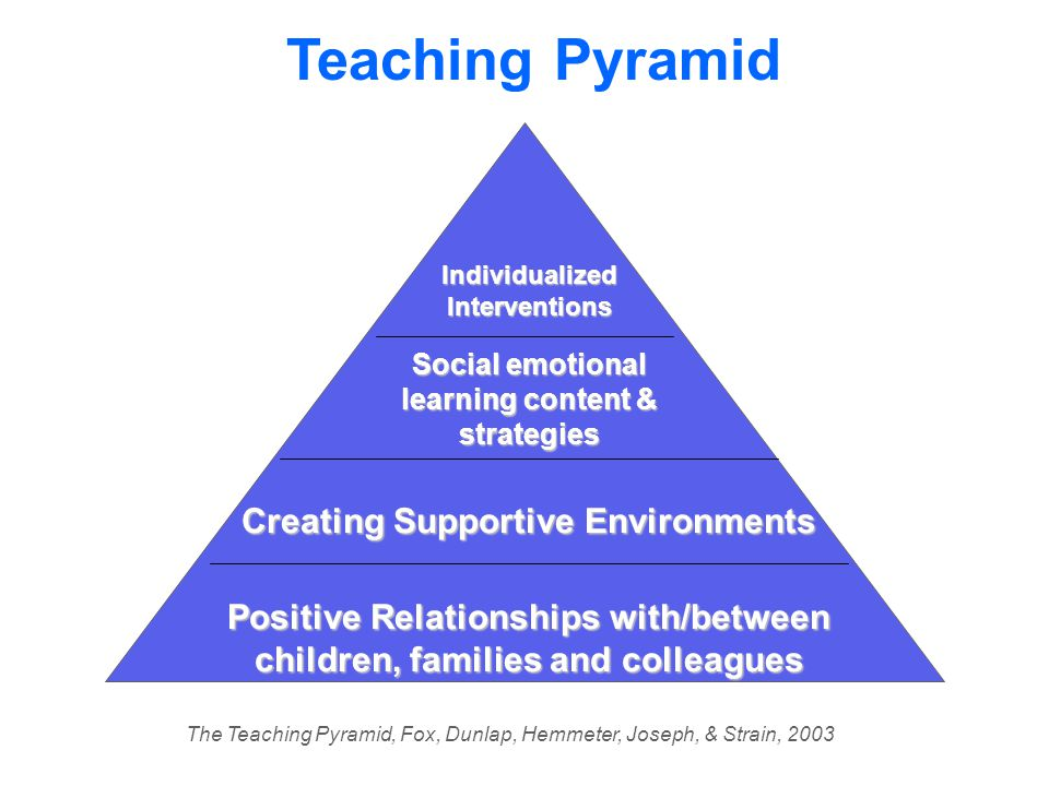 Creating Supportive Environments Positive Relationships with/between children, families and colleagues Social emotional learning content & strategies Individualized Interventions Teaching Pyramid The Teaching Pyramid, Fox, Dunlap, Hemmeter, Joseph, & Strain, 2003