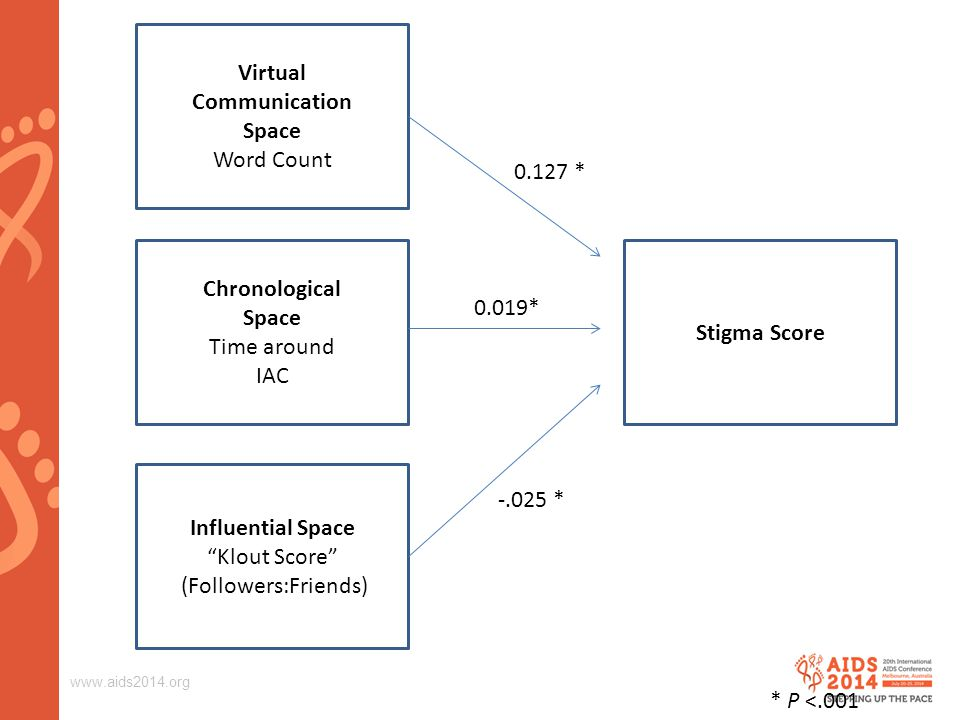 """www.aids2014.org Stigma Score Influential Space """"Klout Score"""" (Followers:Friends) Chronological Space Time around IAC Virtual Communication Space Word"""