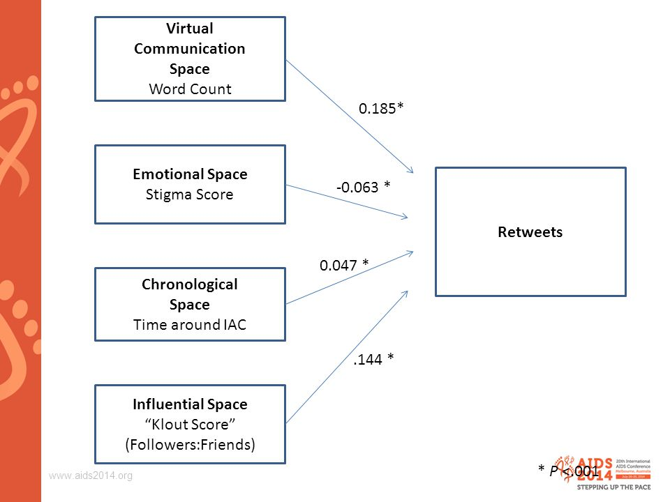 www.aids2014.org Retweets Emotional Space Stigma Score Chronological Space Time around IAC Virtual Communication Space Word Count Influential Space Klout Score (Followers:Friends) 0.185* 0.047 *.144 * * P <.001 -0.063 *