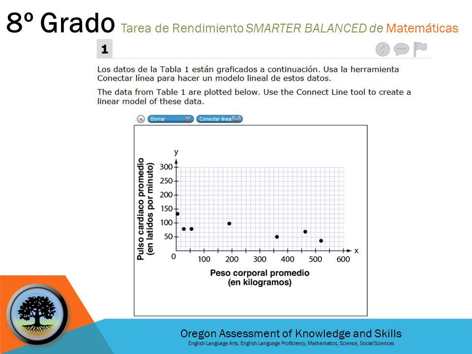 Oregon Assessment of Knowledge and Skills English Language Arts, English Language Proficiency, Mathematics, Science, Social Sciences 8º Grado Tarea de
