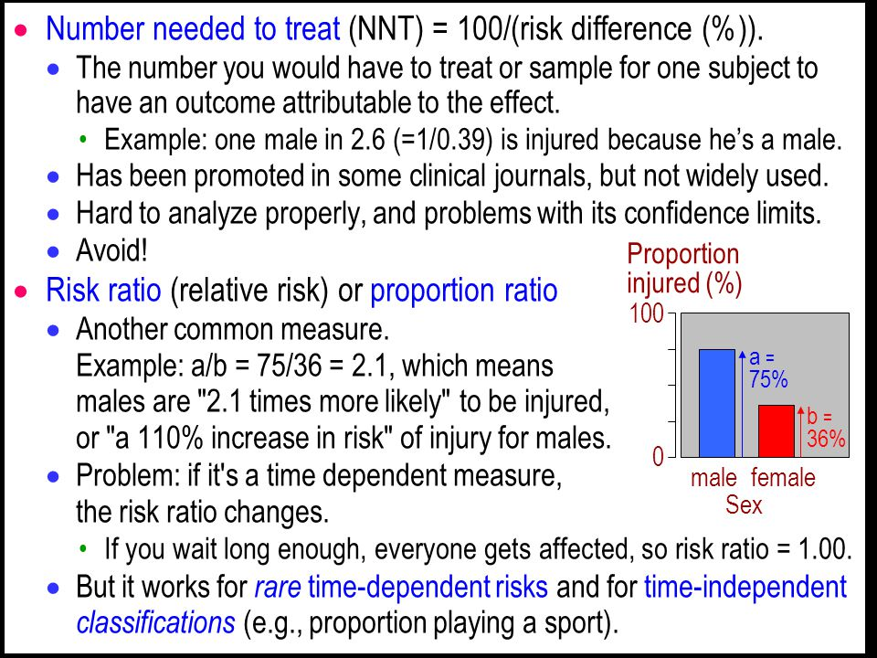  Number needed to treat (NNT) = 100/(risk difference (%)).