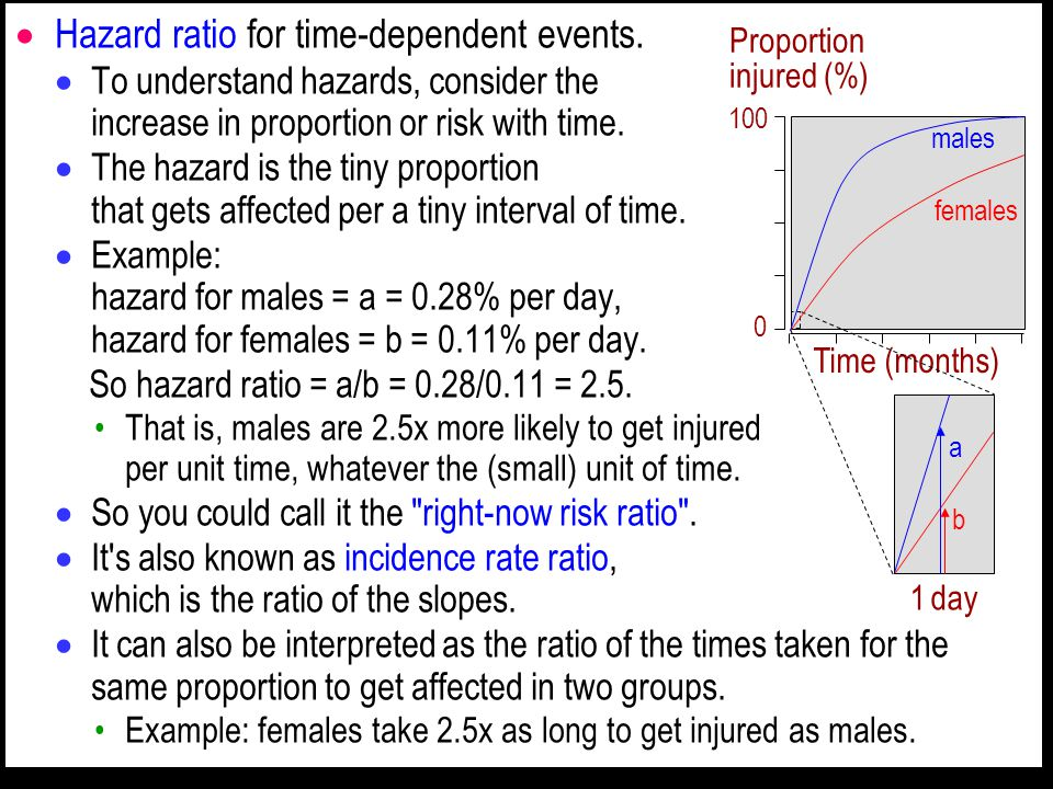  Hazard ratio for time-dependent events.