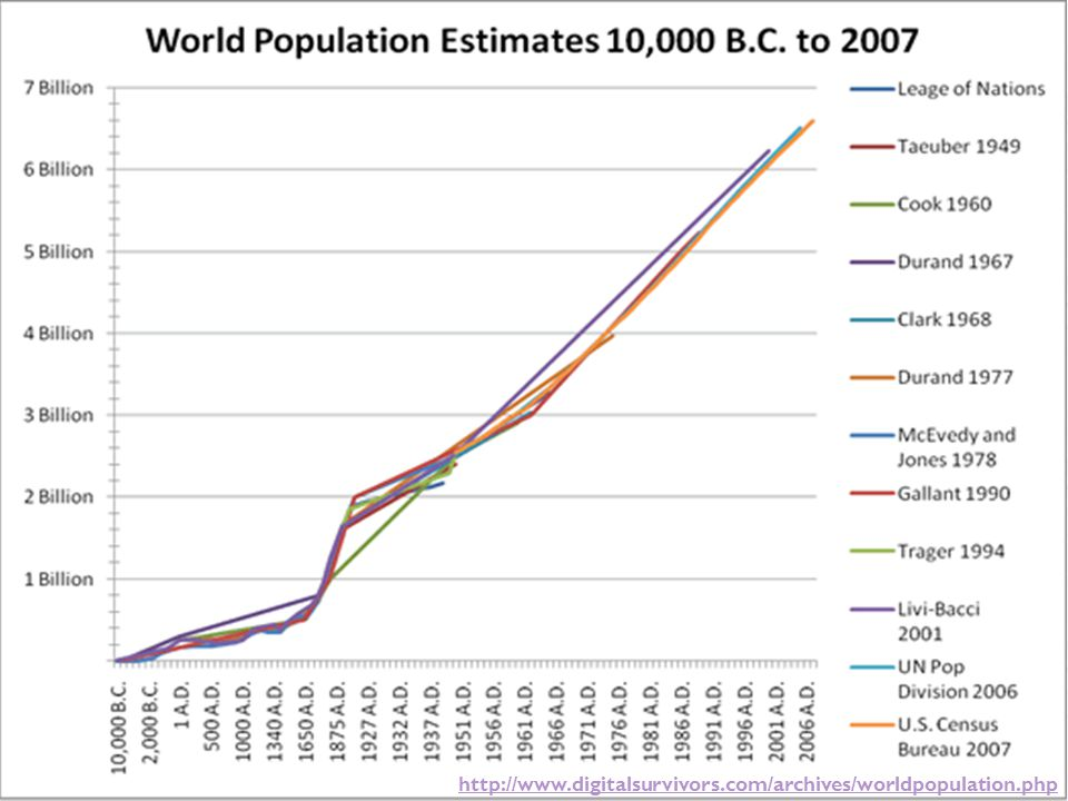 http://www.digitalsurvivors.com/archives/worldpopulation.php