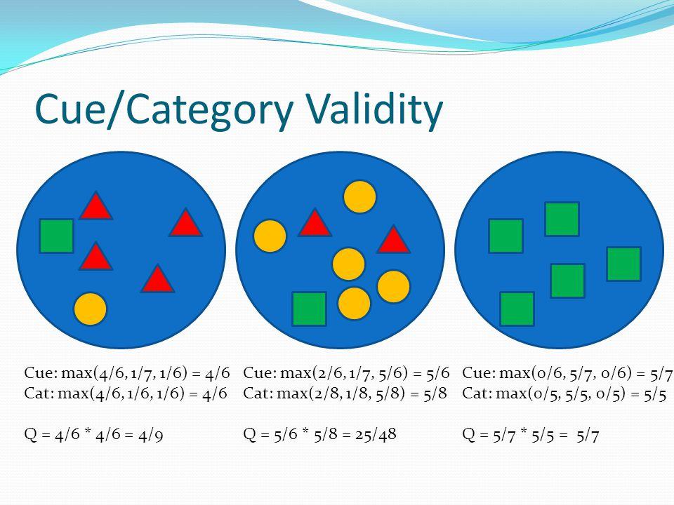 Cue/Category Validity Cue: max(4/6, 1/7, 1/6) = 4/6 Cat: max(4/6, 1/6, 1/6) = 4/6 Q = 4/6 * 4/6 = 4/9 Cue: max(2/6, 1/7, 5/6) = 5/6 Cat: max(2/8, 1/8,