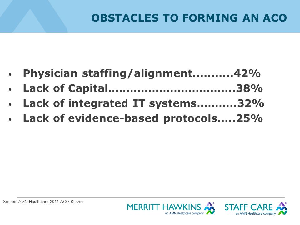 OBSTACLES TO FORMING AN ACO Physician staffing/alignment...........42% Lack of Capital……………………………..38% Lack of integrated IT systems………..32% Lack of evidence-based protocols…..25% Source: AMN Healthcare 2011 ACO Survey
