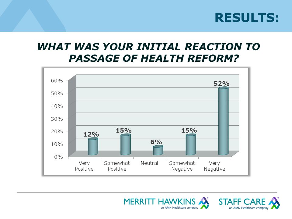 RESULTS: WHAT WAS YOUR INITIAL REACTION TO PASSAGE OF HEALTH REFORM