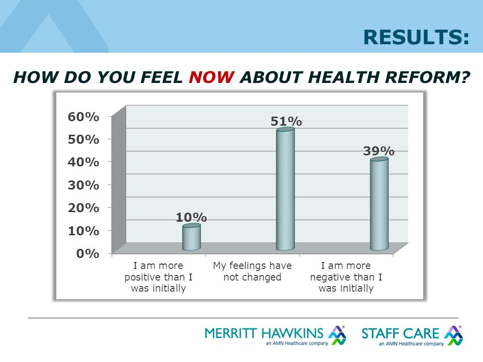 HOW DO YOU FEEL NOW ABOUT HEALTH REFORM RESULTS: