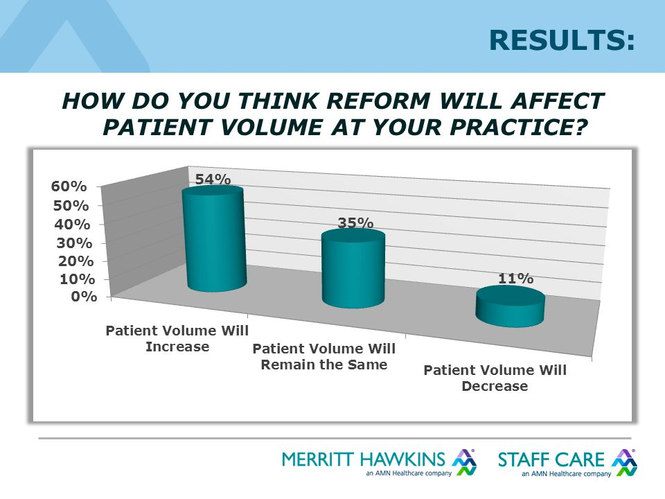HOW DO YOU THINK REFORM WILL AFFECT PATIENT VOLUME AT YOUR PRACTICE