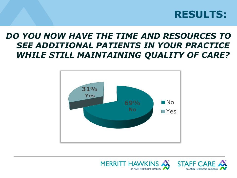 RESULTS: DO YOU NOW HAVE THE TIME AND RESOURCES TO SEE ADDITIONAL PATIENTS IN YOUR PRACTICE WHILE STILL MAINTAINING QUALITY OF CARE