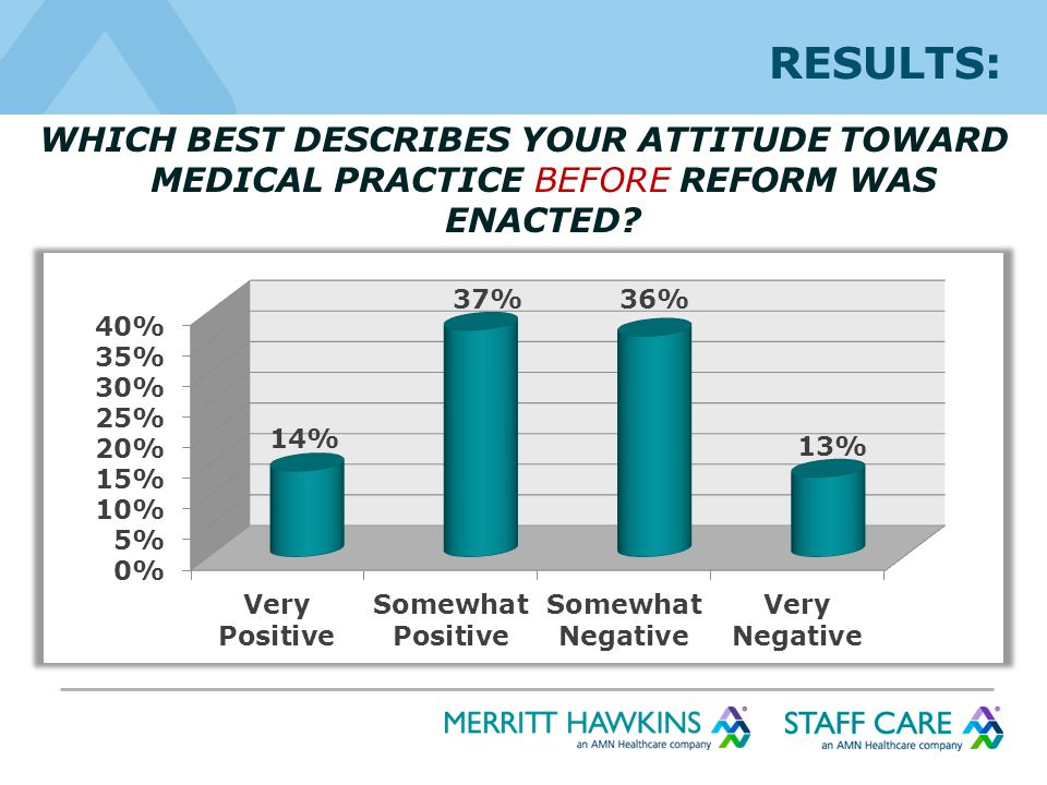 RESULTS: WHICH BEST DESCRIBES YOUR ATTITUDE TOWARD MEDICAL PRACTICE BEFORE REFORM WAS ENACTED