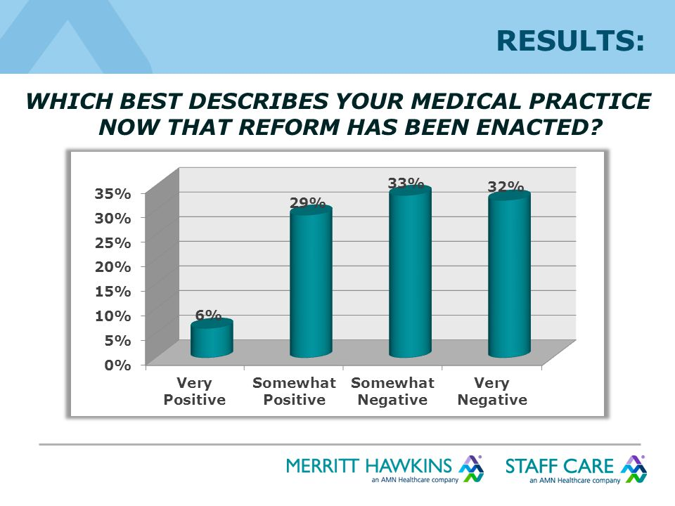 RESULTS: WHICH BEST DESCRIBES YOUR MEDICAL PRACTICE NOW THAT REFORM HAS BEEN ENACTED