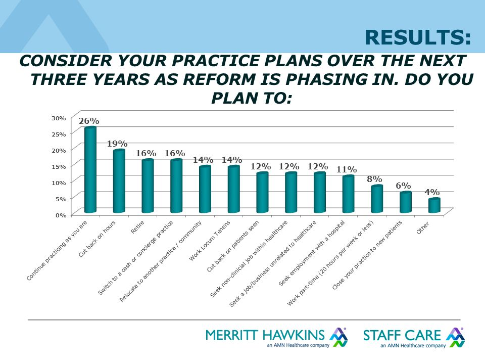 CONSIDER YOUR PRACTICE PLANS OVER THE NEXT THREE YEARS AS REFORM IS PHASING IN.
