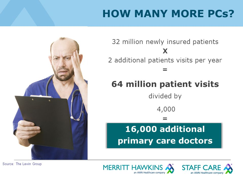 HOW MANY MORE PCs? 32 million newly insured patients X 2 additional patients visits per year = 64 million patient visits divided by 4,000 = 16,000 add