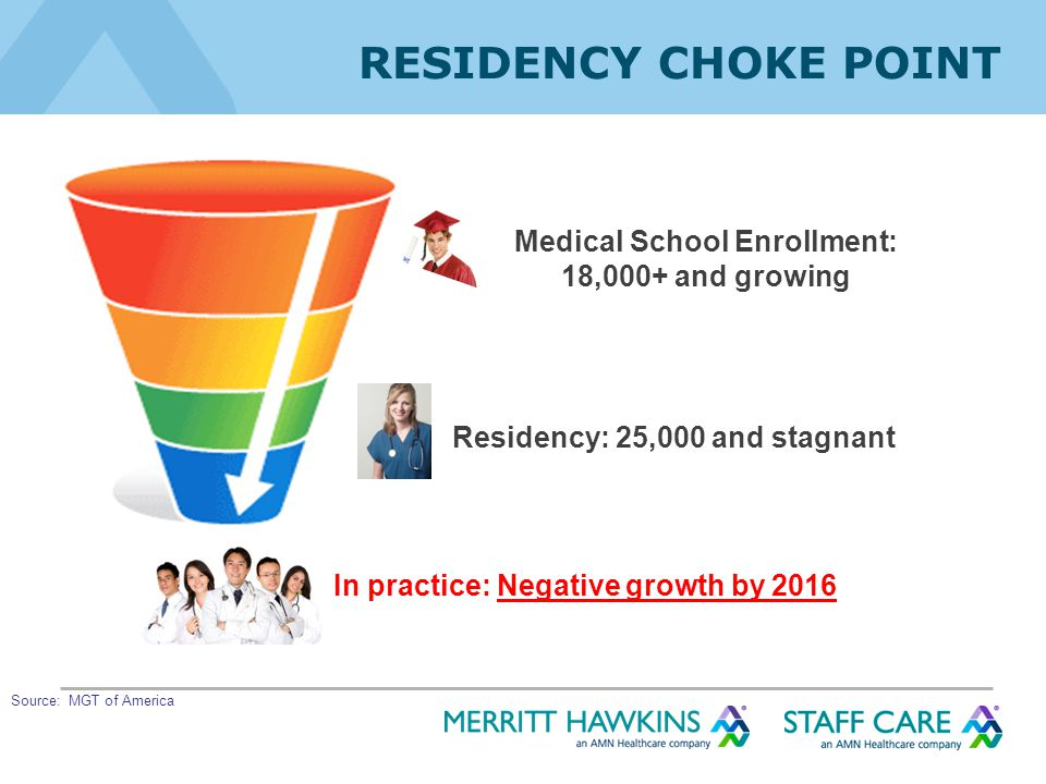 RESIDENCY CHOKE POINT Medical School Enrollment: 18,000+ and growing Residency: 25,000 and stagnant In practice: Negative growth by 2016 Source: MGT of America