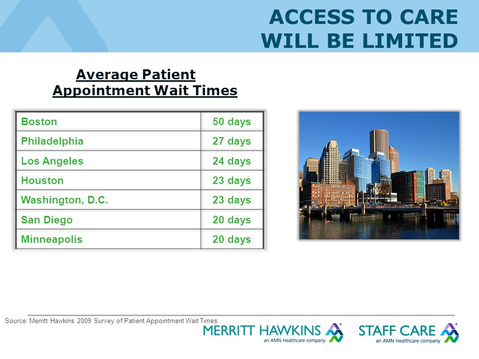 ACCESS TO CARE WILL BE LIMITED Average Patient Appointment Wait Times Source: Merritt Hawkins 2009 Survey of Patient Appointment Wait Times