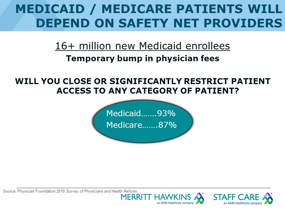 MEDICAID / MEDICARE PATIENTS WILL DEPEND ON SAFETY NET PROVIDERS 16+ million new Medicaid enrollees Temporary bump in physician fees WILL YOU CLOSE OR SIGNIFICANTLY RESTRICT PATIENT ACCESS TO ANY CATEGORY OF PATIENT.
