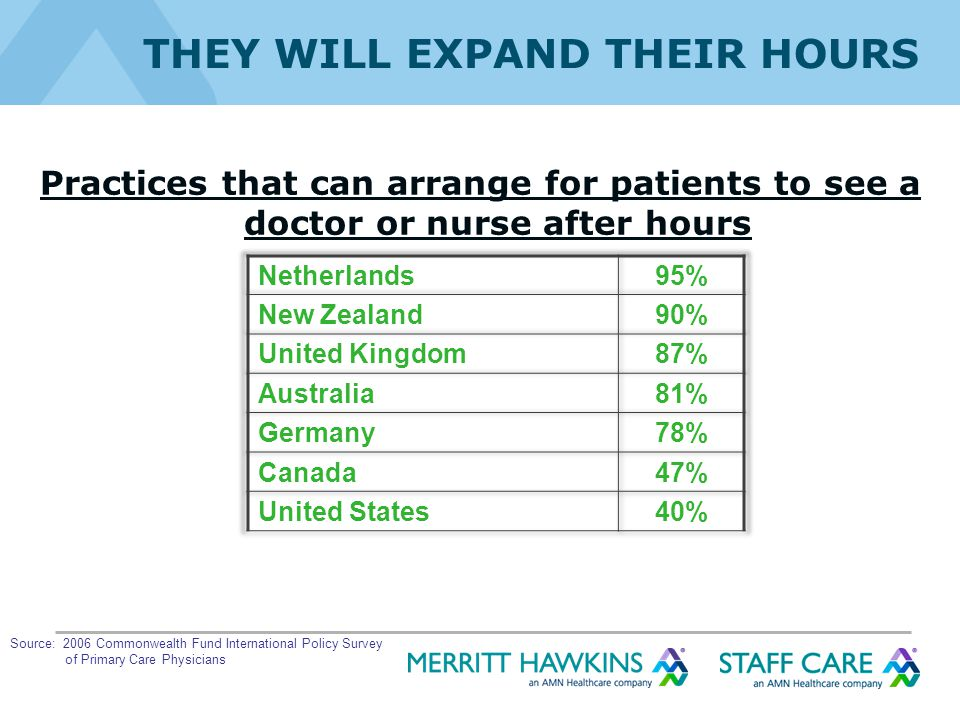 THEY WILL EXPAND THEIR HOURS Practices that can arrange for patients to see a doctor or nurse after hours Source: 2006 Commonwealth Fund International Policy Survey of Primary Care Physicians