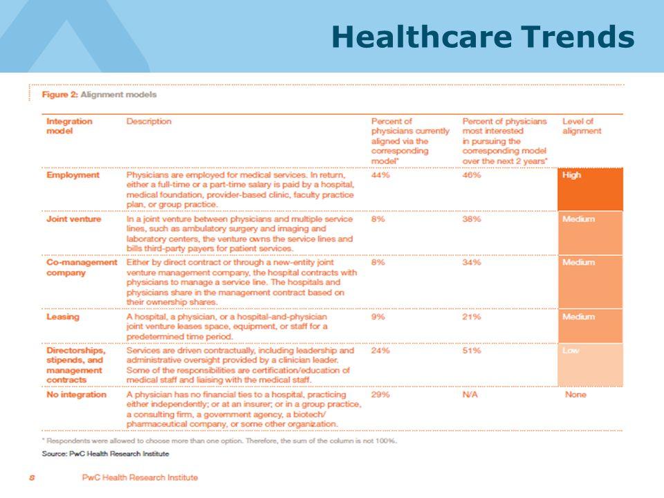 Healthcare Trends 68