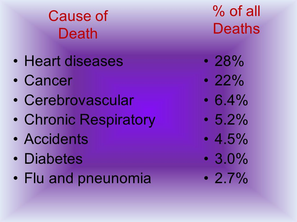 Heart diseases Cancer Cerebrovascular Chronic Respiratory Accidents Diabetes Flu and pneunomia 28% 22% 6.4% 5.2% 4.5% 3.0% 2.7% Cause of Death % of al