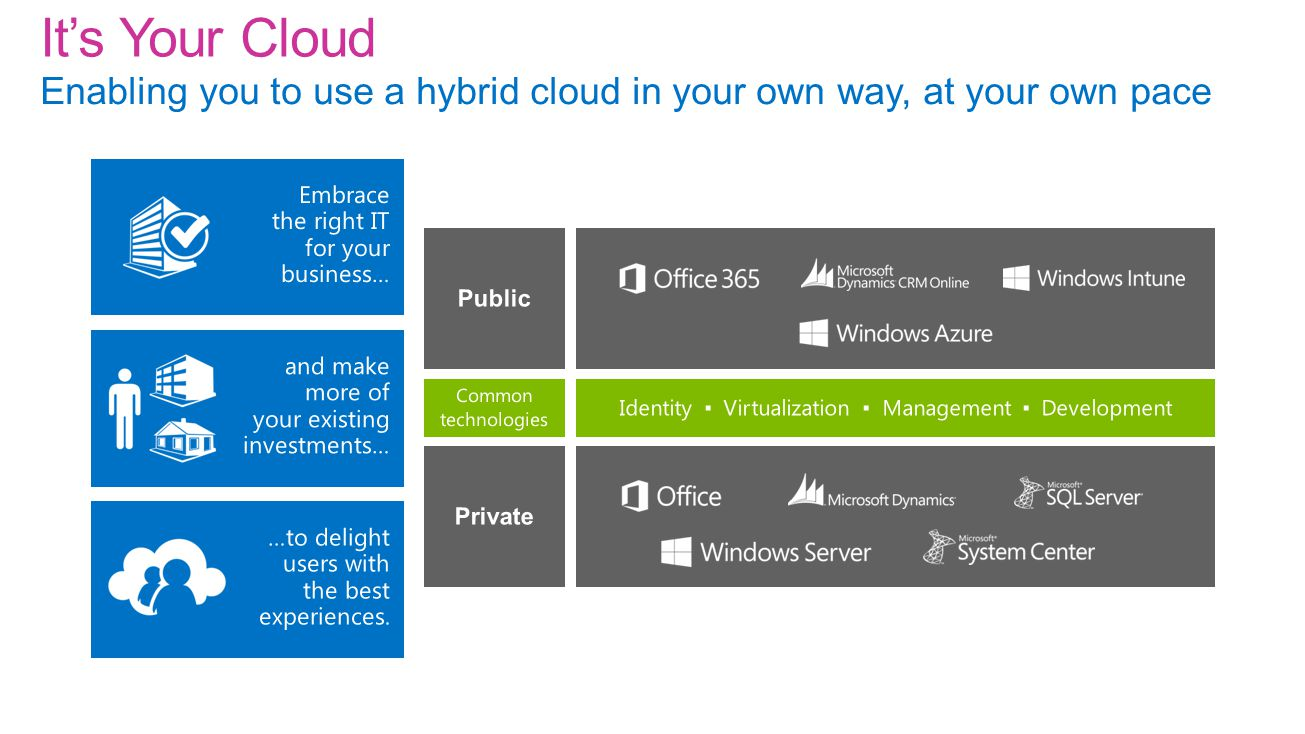 It's Your Cloud Enabling you to use a hybrid cloud in your own way, at your own pace
