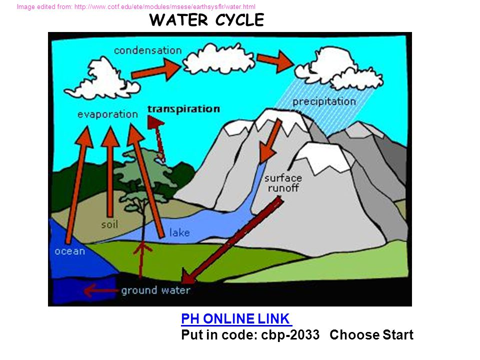 PH ONLINE LINK Put in code: cbp-2033 Choose Start Image edited from: http://www.cotf.edu/ete/modules/msese/earthsysflr/water.html WATER CYCLE