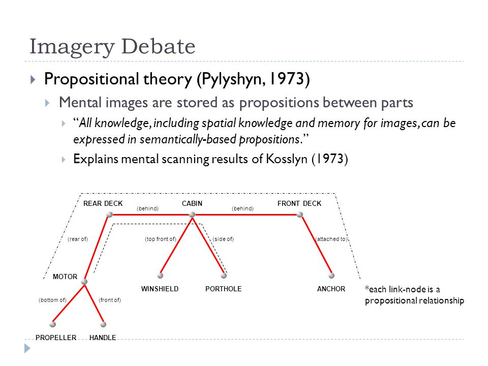 Imagery Debate  Propositional theory (Pylyshyn, 1973)  Mental images are stored as propositions between parts  All knowledge, including spatial knowledge and memory for images, can be expressed in semantically-based propositions.  Explains mental scanning results of Kosslyn (1973) PROPELLERHANDLE MOTOR REAR DECKCABIN WINSHIELDPORTHOLEANCHOR FRONT DECK (behind) (front of)(bottom of) (rear of)(attached to)(side of)(top front of) *each link-node is a propositional relationship
