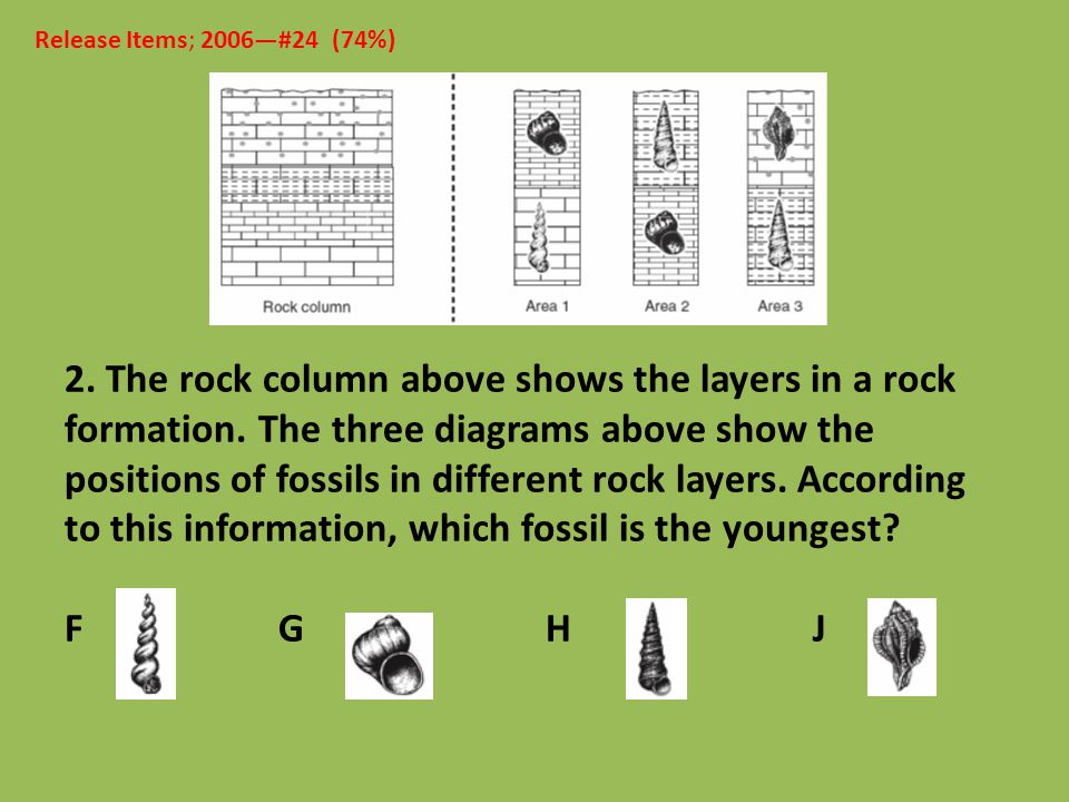 2. The rock column above shows the layers in a rock formation. The three diagrams above show the positions of fossils in different rock layers. Accord