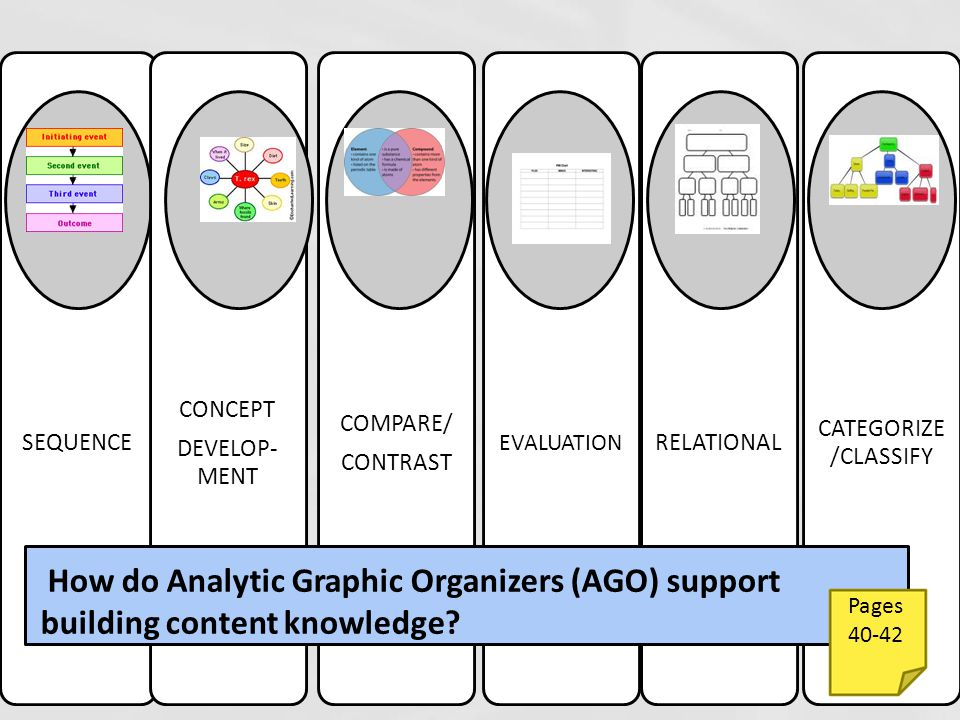 SEQUENCE CONCEPT DEVELOP- MENT COMPARE/ CONTRAST EVALUATION RELATIONAL CATEGORIZE /CLASSIFY How do Analytic Graphic Organizers (AGO) support building content knowledge.