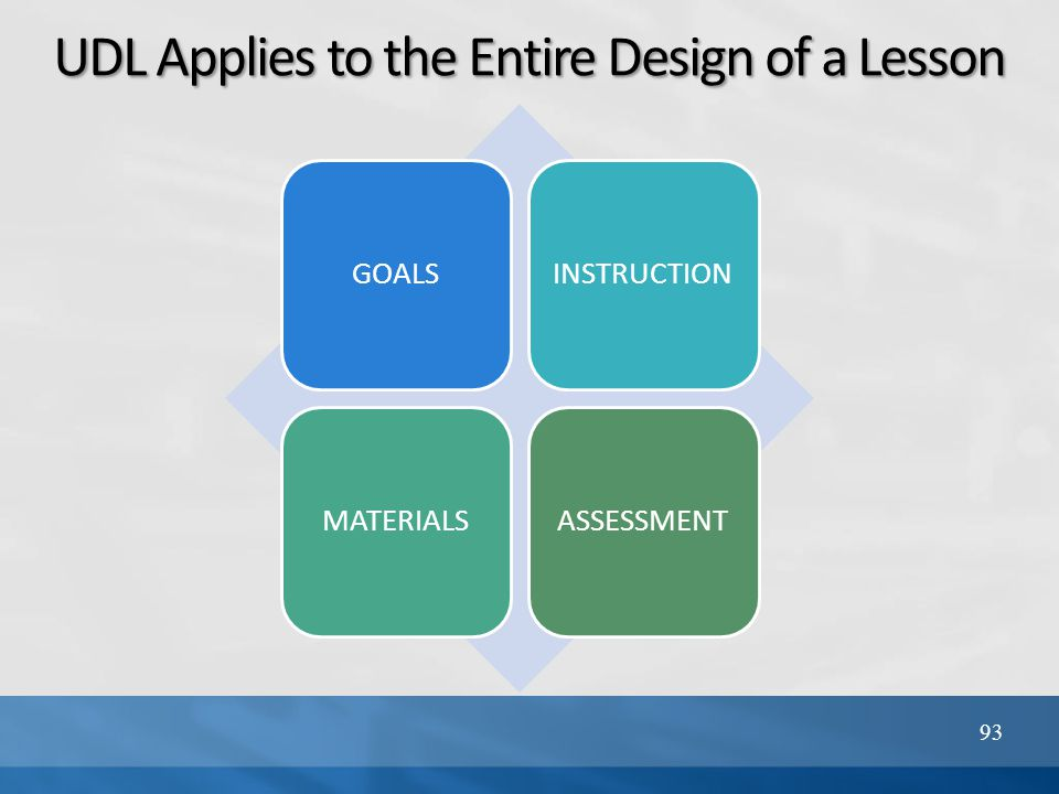 UDL Applies to the Entire Design of a Lesson 93 GOALSINSTRUCTIONMATERIALSASSESSMENT