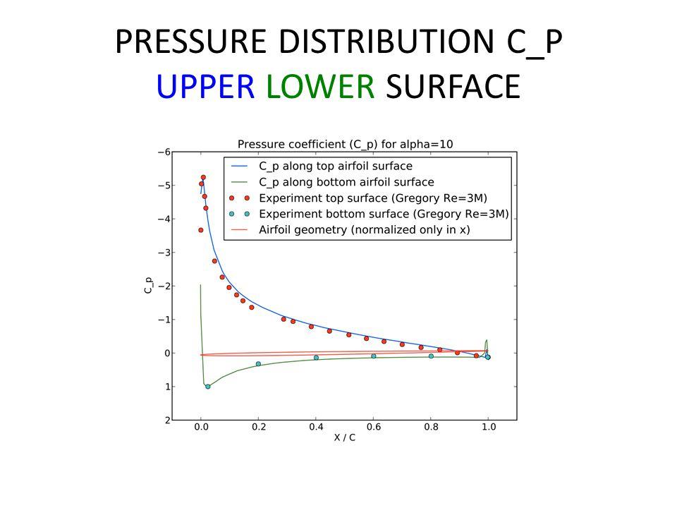 PRESSURE DISTRIBUTION C_P UPPER LOWER SURFACE