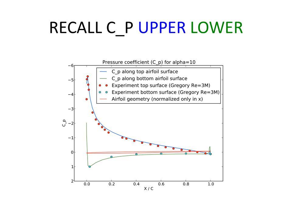 RECALL C_P UPPER LOWER