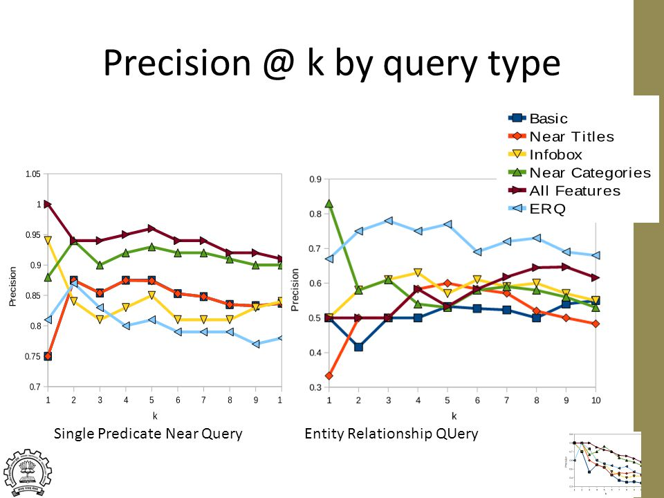 Precision @ k by query type 23 Single Predicate Near QueryEntity Relationship QUery
