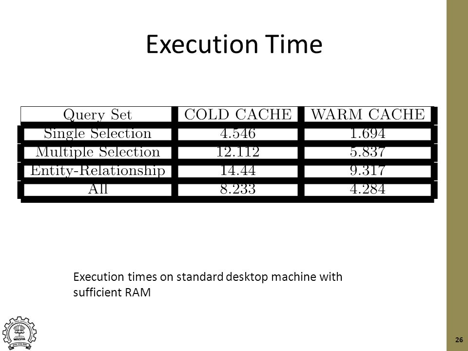 Execution Time 26 Execution times on standard desktop machine with sufficient RAM
