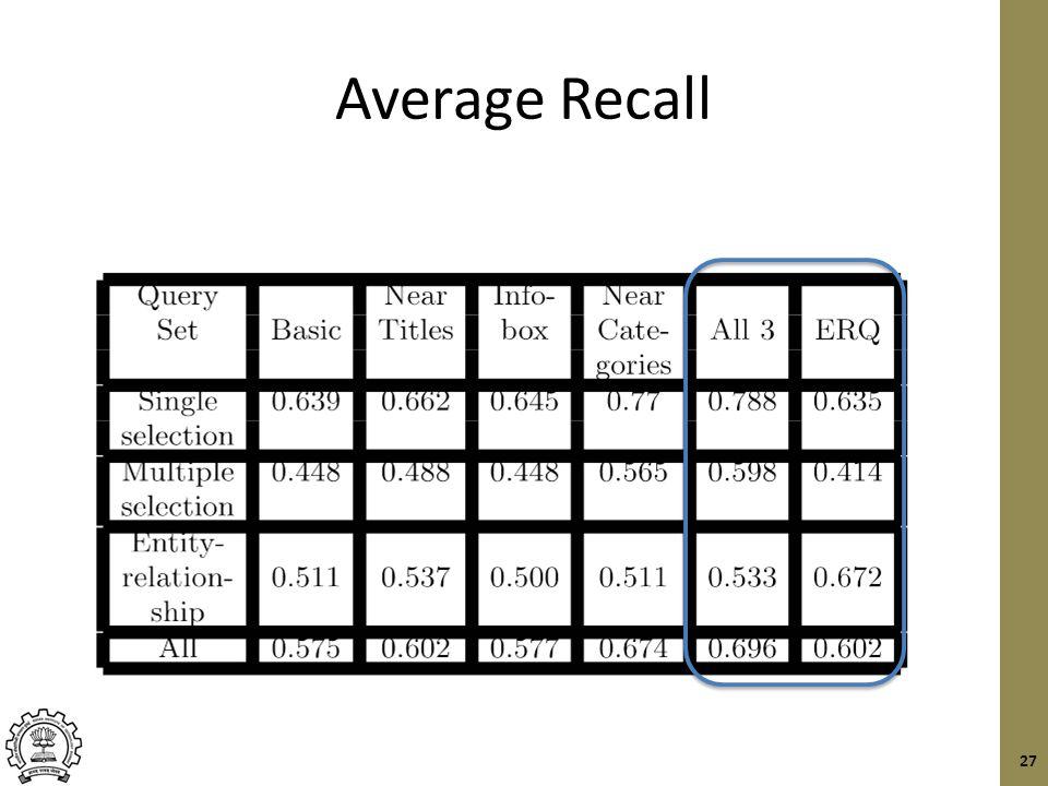 Average Recall 27