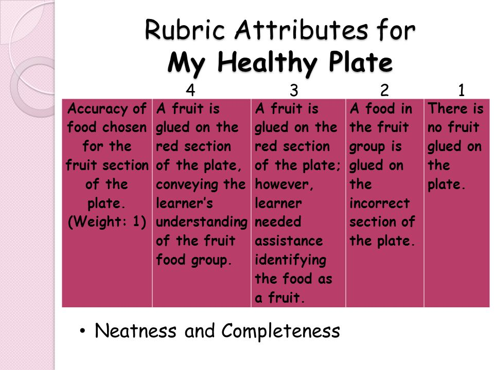 Rubric Attributes for My Healthy Plate Accuracy of food chosen for the fruit section of the plate.