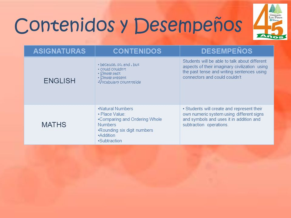 Contenidos y Desempeños ASIGNATURASCONTENIDOSDESEMPEÑOS ENGLISH because, so, and, but could couldn't Simple past Simple present Vocabulary countryside