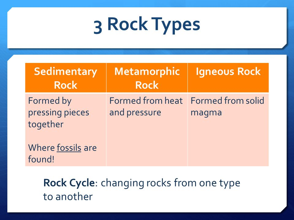 3 Rock Types Sedimentary Rock Metamorphic Rock Igneous Rock Formed by pressing pieces together Where fossils are found.
