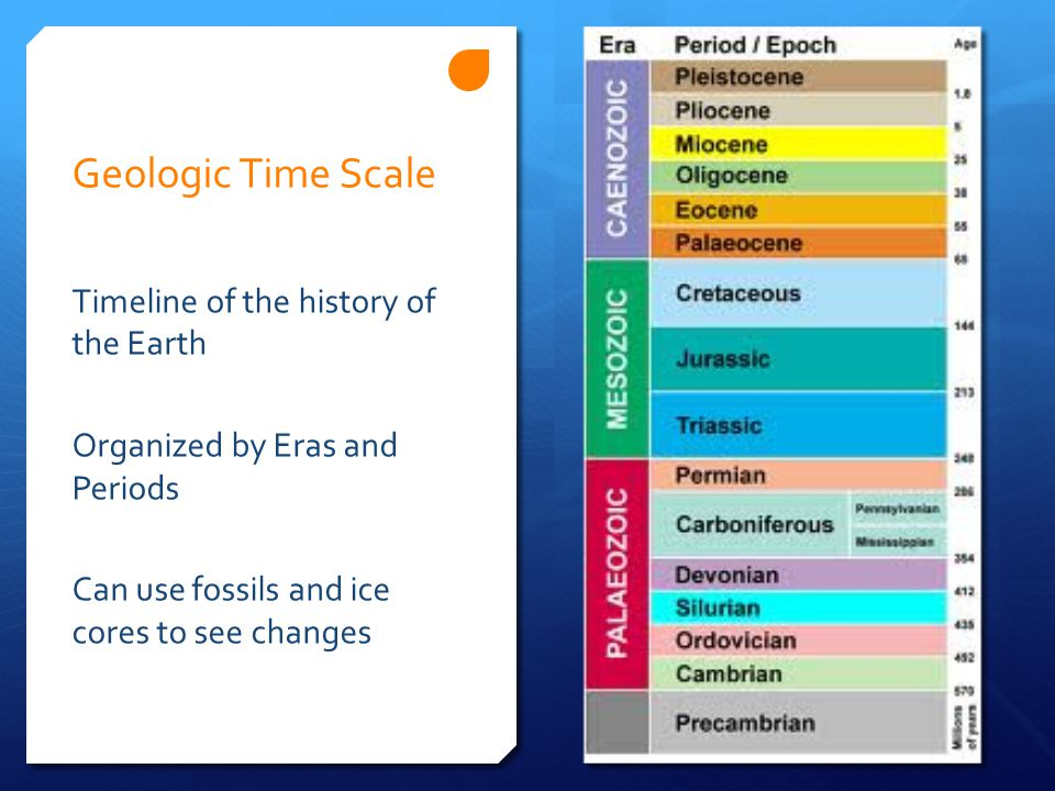 Geologic Time Scale Timeline of the history of the Earth Organized by Eras and Periods Can use fossils and ice cores to see changes