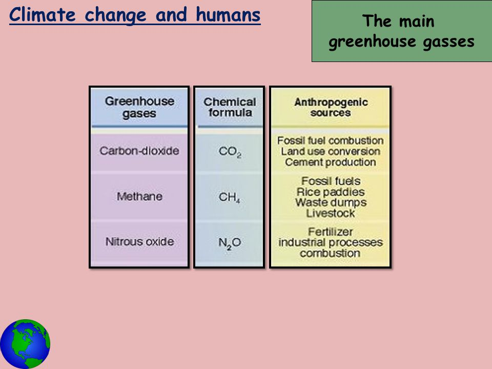 Climate change and humans The main greenhouse gasses