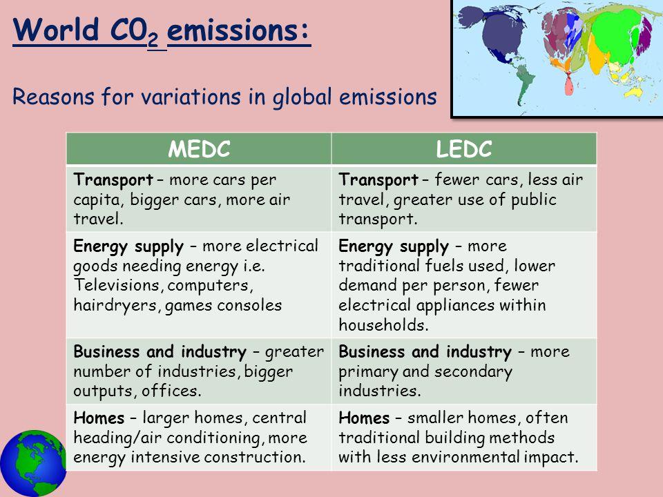 World C0 2 emissions: Reasons for variations in global emissions MEDCLEDC Transport – more cars per capita, bigger cars, more air travel. Transport –