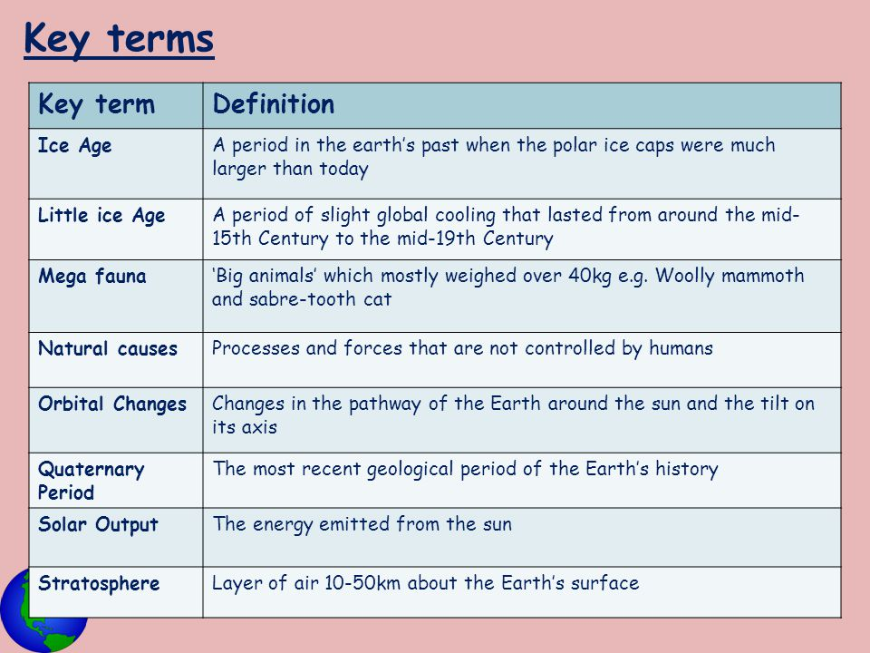 Key terms Key termDefinition Ice AgeA period in the earth's past when the polar ice caps were much larger than today Little ice AgeA period of slight