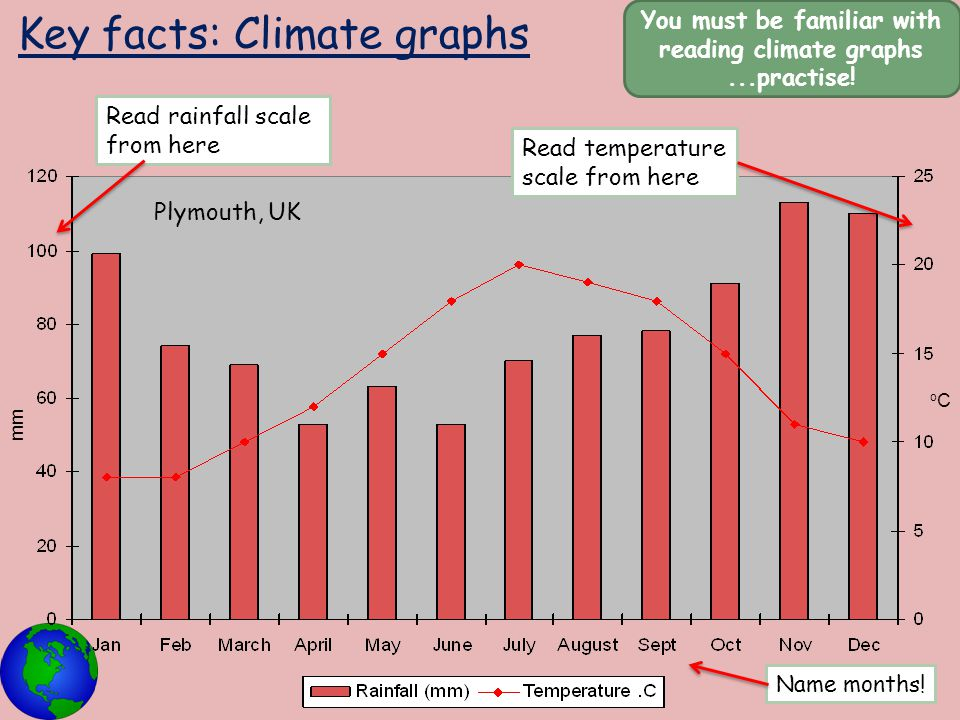 Key facts: Climate graphs You must be familiar with reading climate graphs...practise! Plymouth, UK Read rainfall scale from here Read temperature sca