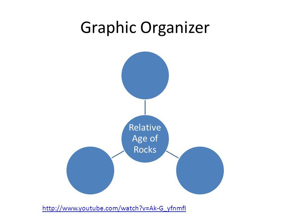 Graphic Organizer Relative Age of Rocks http://www.youtube.com/watch v=Ak-G_yfnmfI