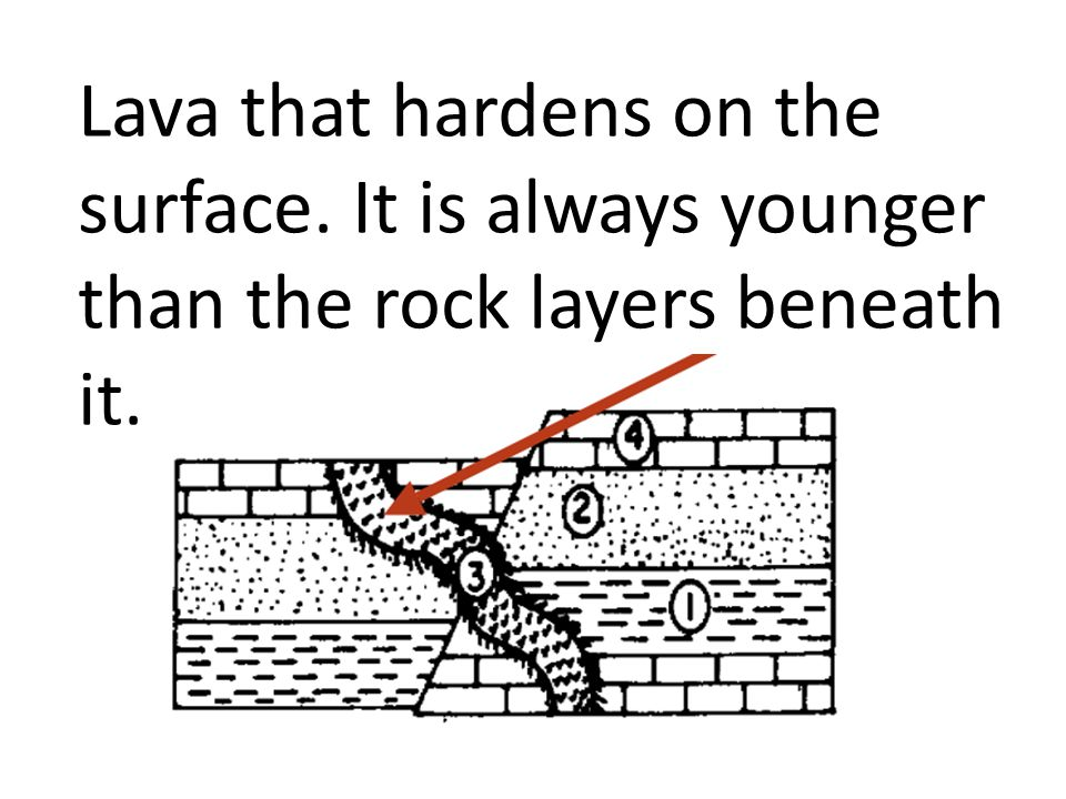 Lava that hardens on the surface. It is always younger than the rock layers beneath it.